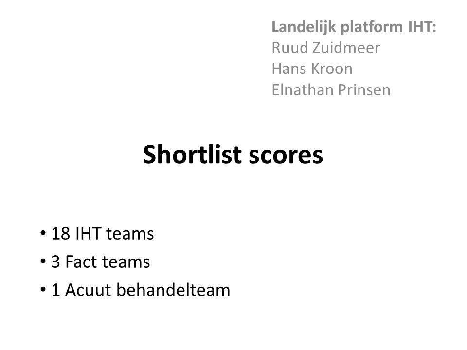 Landelijk platform IHT: Ruud Zuidmeer Hans Kroon Elnathan Prinsen