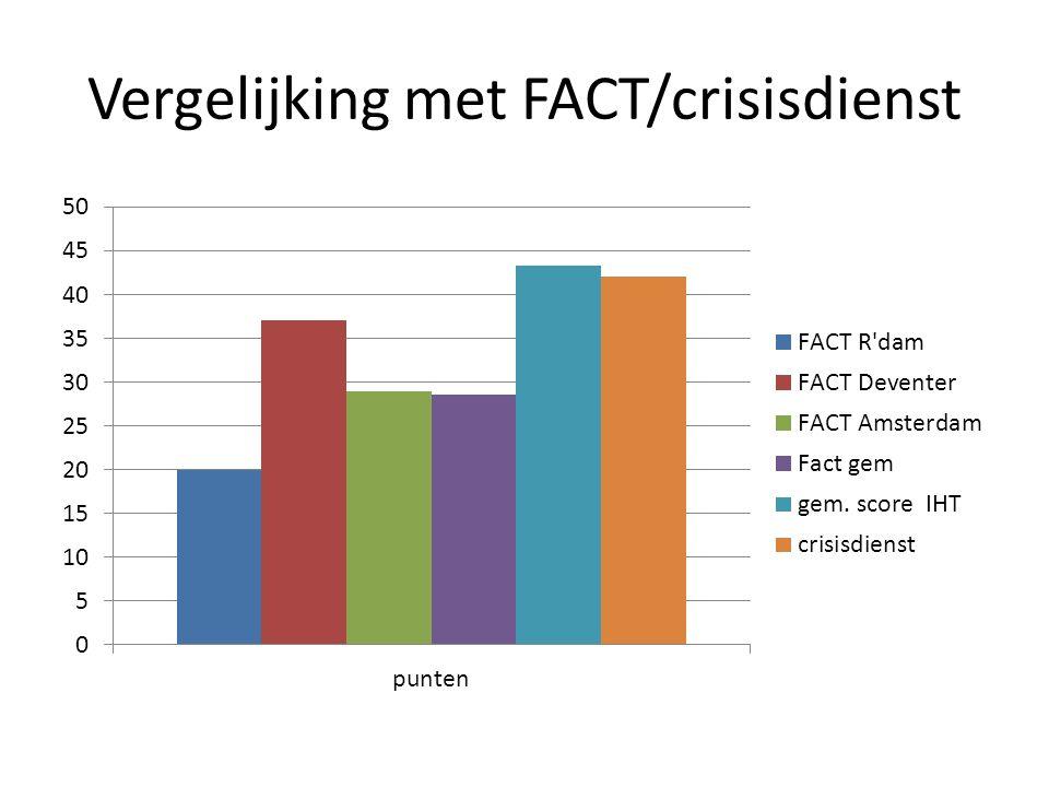 Vergelijking met FACT/crisisdienst