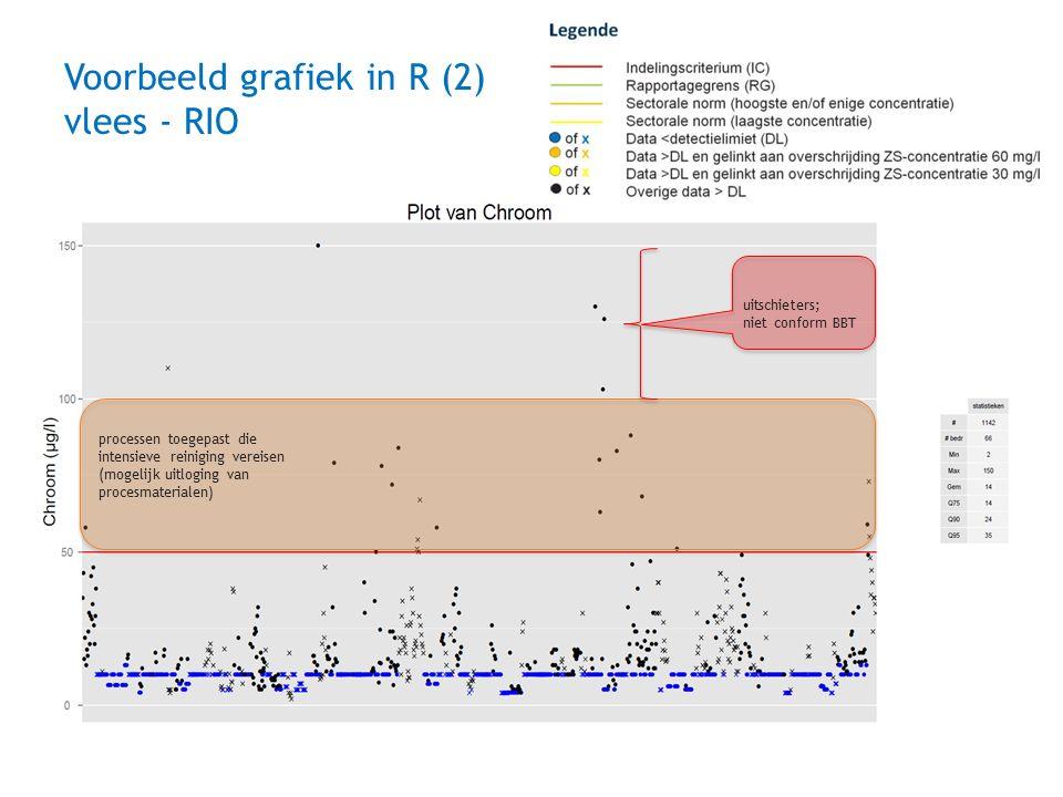 Voorbeeld grafiek in R (2) vlees - RIO