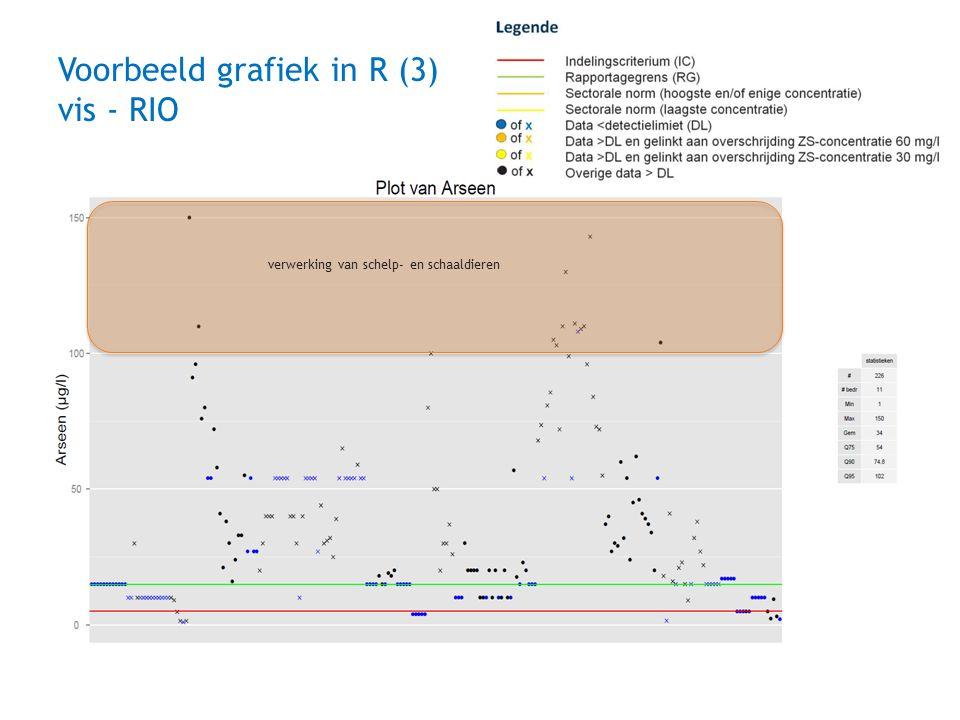 Voorbeeld grafiek in R (3) vis - RIO