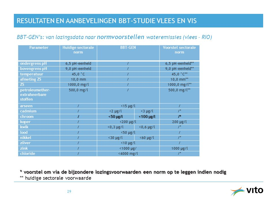 Resultaten en aanbevelingen BBT-studie vlees en vis