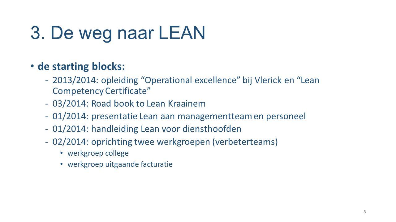 3. De weg naar LEAN de starting blocks: