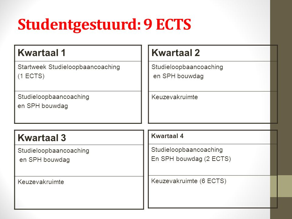 Studentgestuurd: 9 ECTS