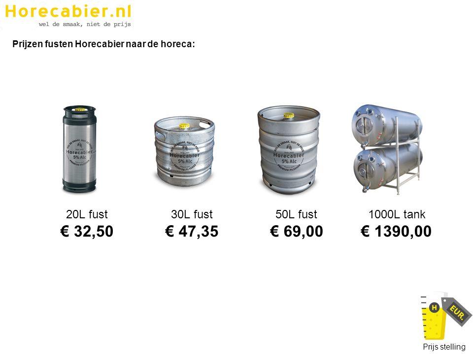 Prijzen fusten Horecabier naar de horeca: