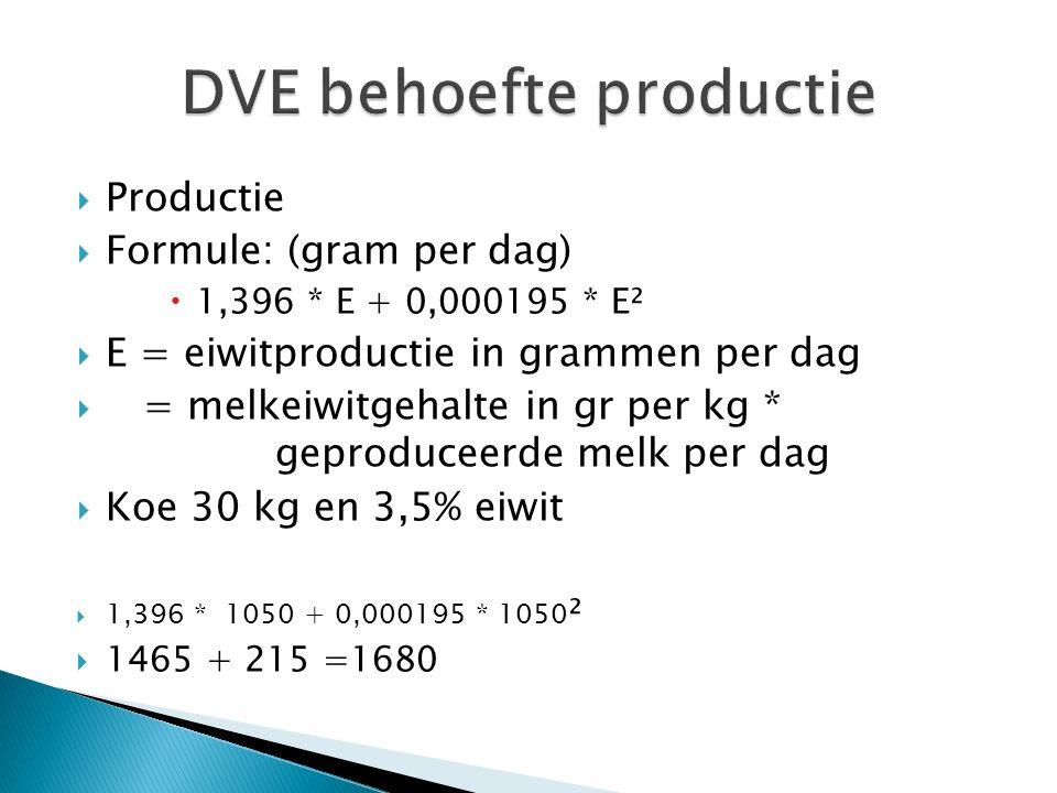 DVE behoefte productie
