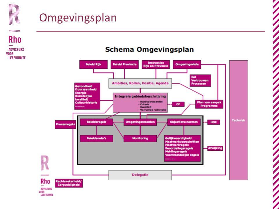 Omgevingsplan