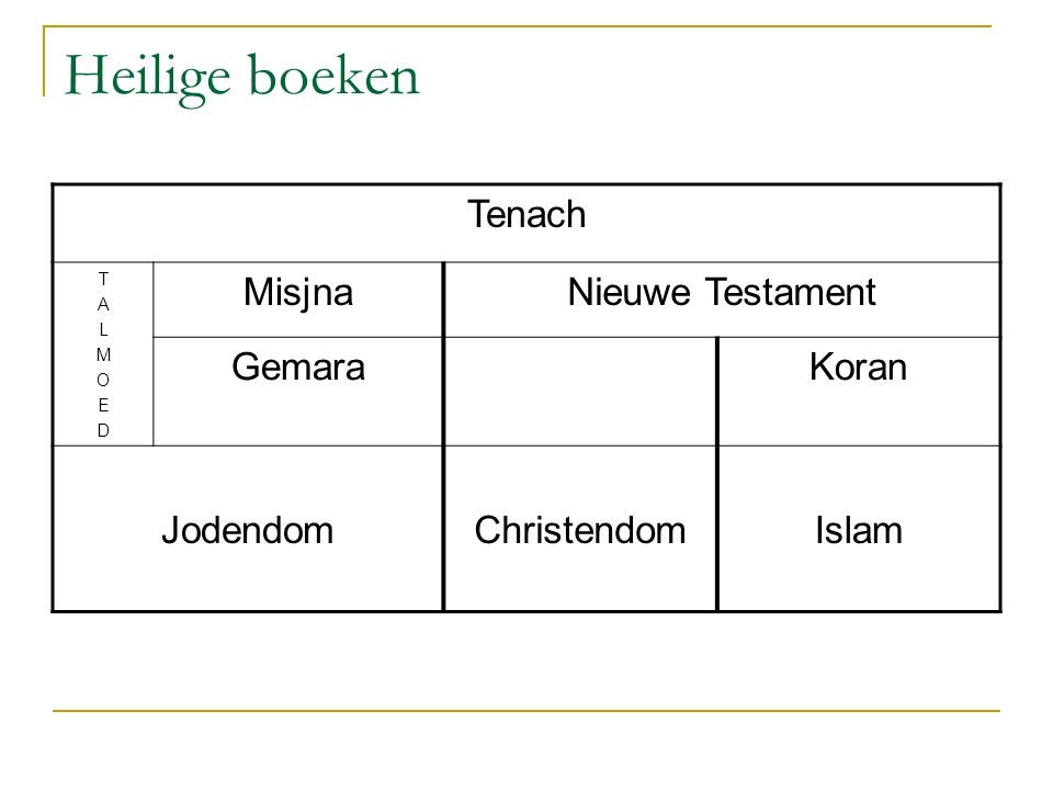 Heilige boeken Tenach Misjna Nieuwe Testament Gemara Koran Jodendom