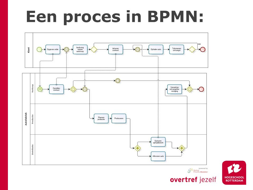 Een proces in BPMN: