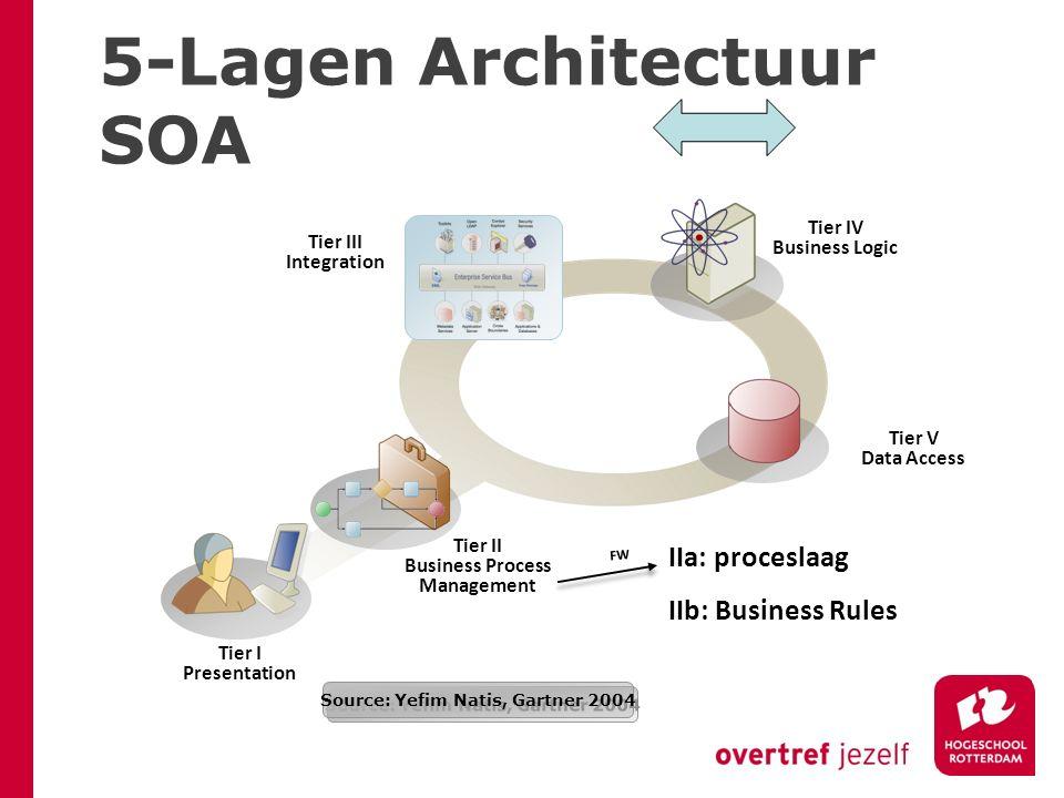 5-Lagen Architectuur SOA