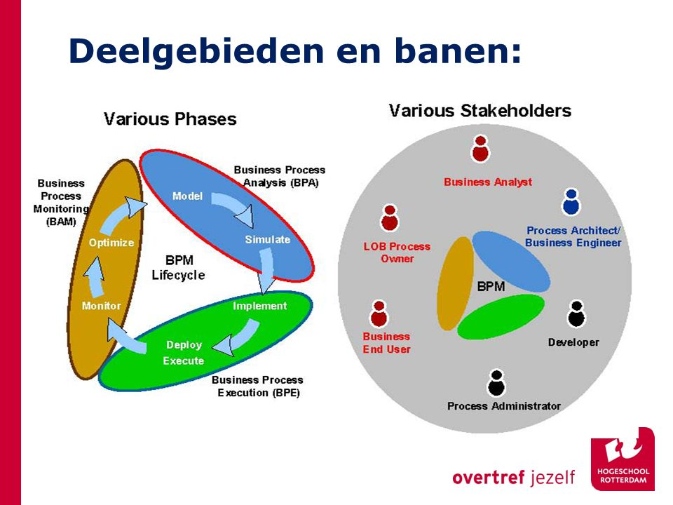 Deelgebieden en banen: