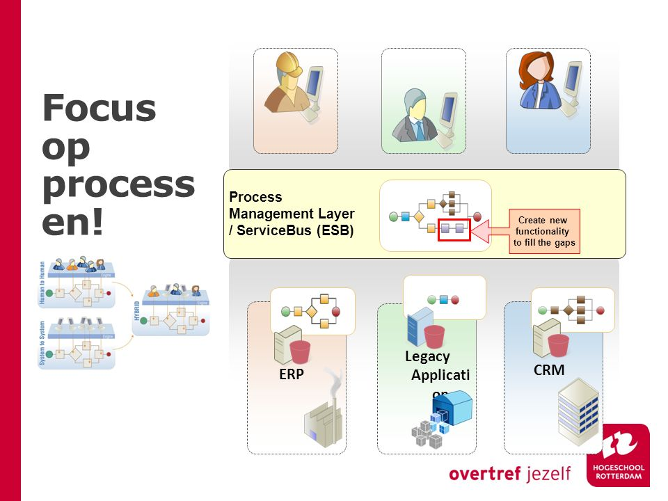Focus op processen! Legacy Application CRM ERP Process