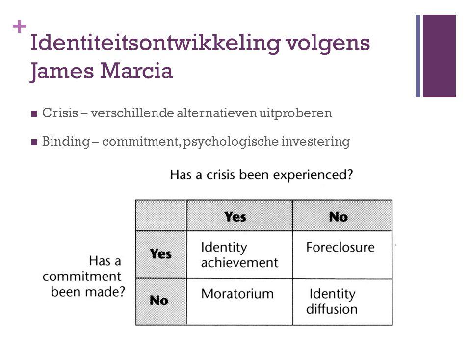 Identiteitsontwikkeling volgens James Marcia