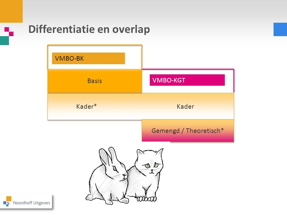 Differentiatie en overlap