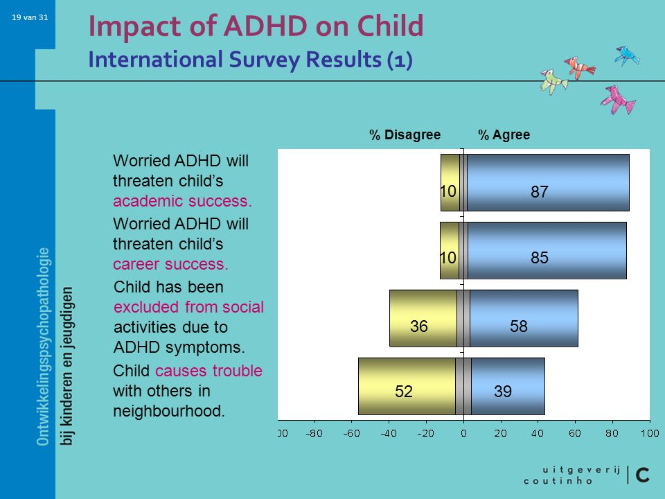 Impact of ADHD on Child International Survey Results (1)