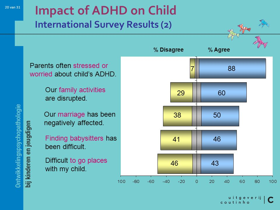Impact of ADHD on Child International Survey Results (2)