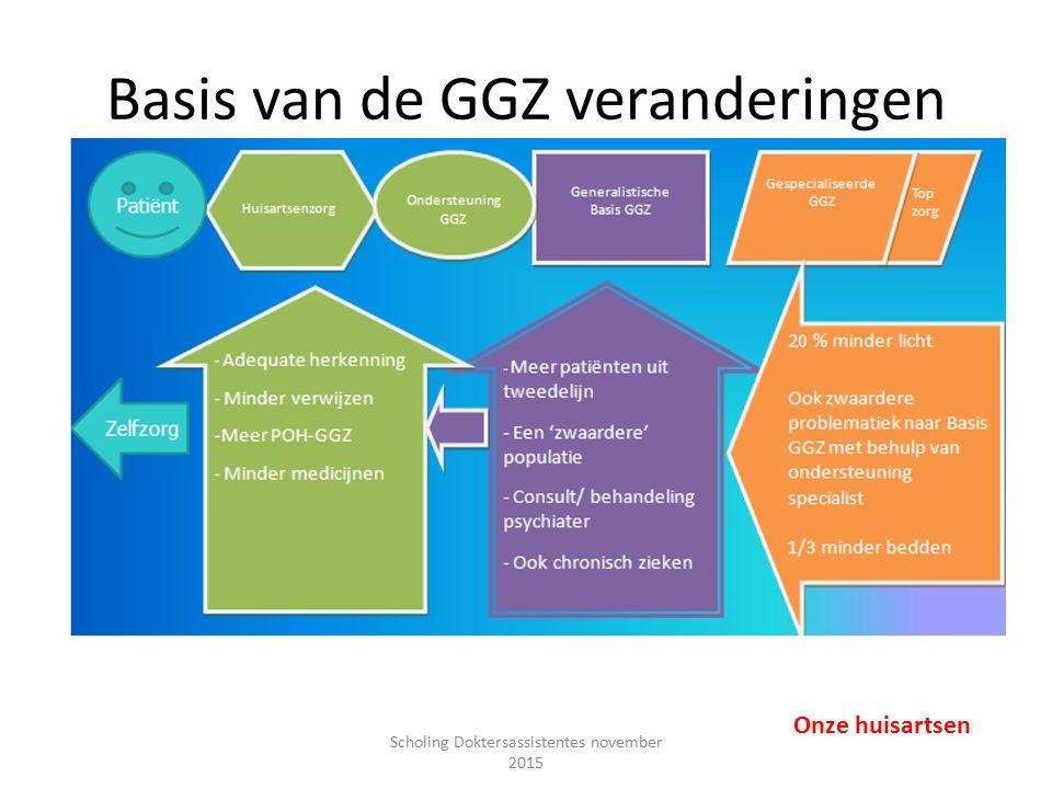 Basis van de GGZ veranderingen