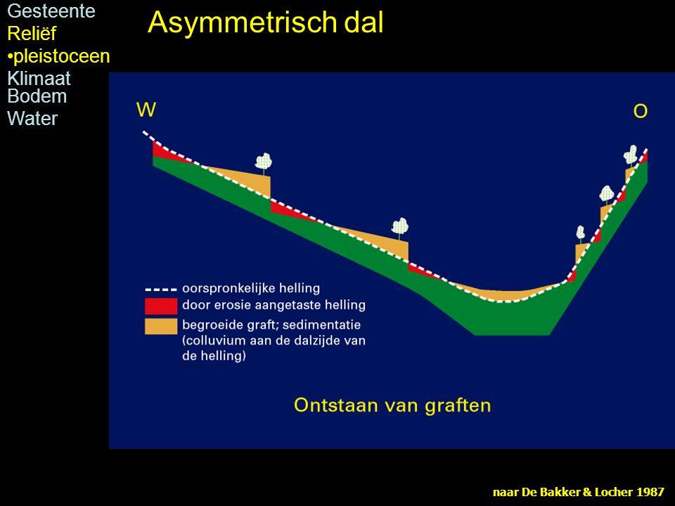 Asymmetrisch dal Gesteente Reliëf pleistoceen Klimaat Bodem Water