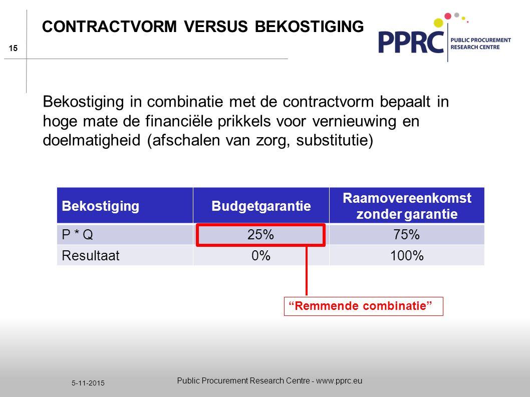 Contractvorm versus bekostiging
