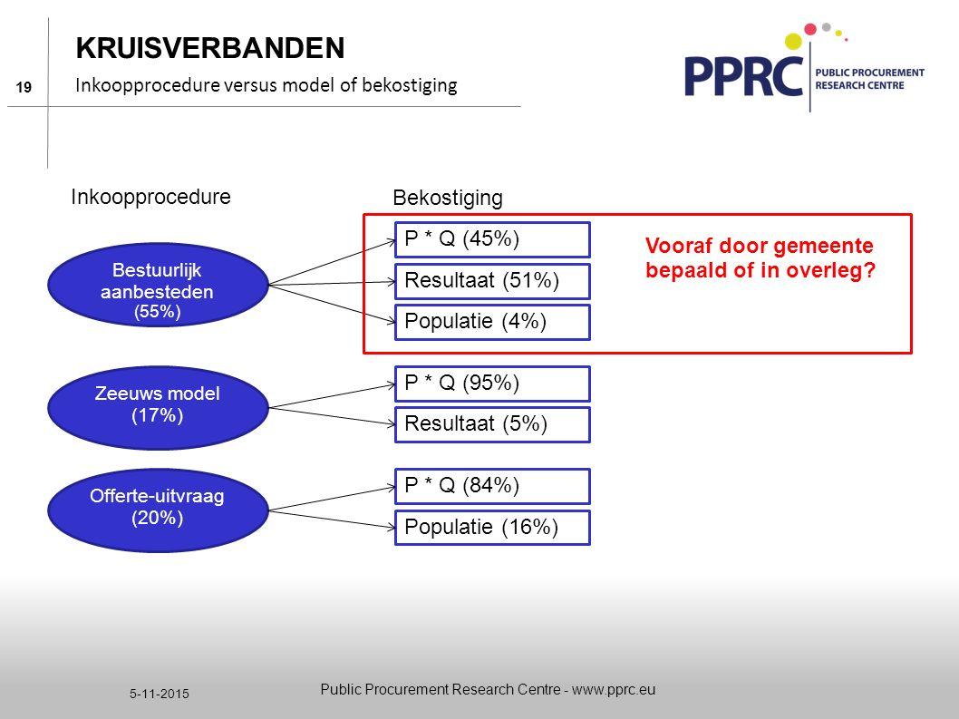 Kruisverbanden Inkoopprocedure Bekostiging P * Q (45%)