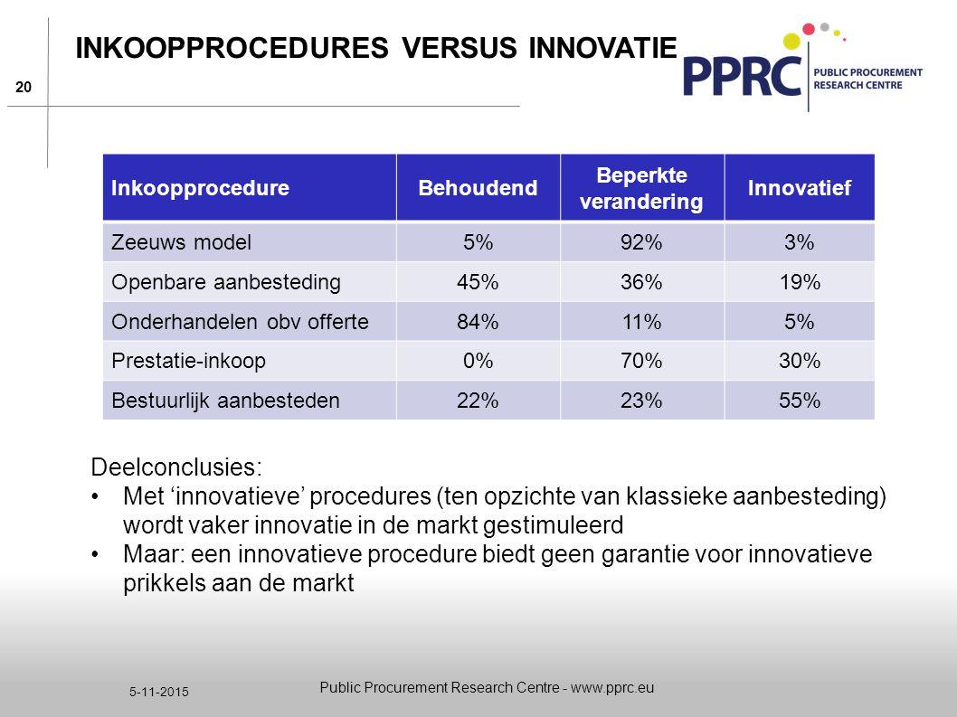 Inkoopprocedures versus innovatie