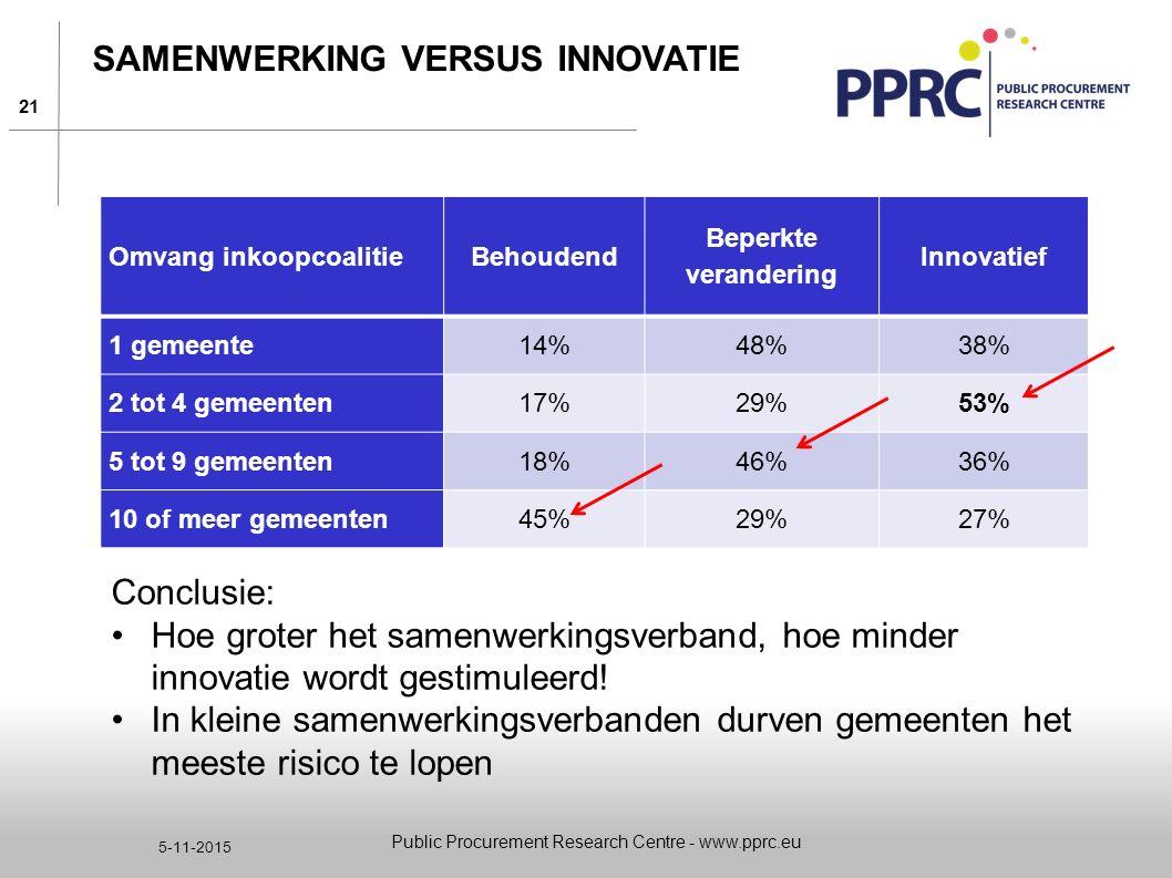 Samenwerking versus innovatie