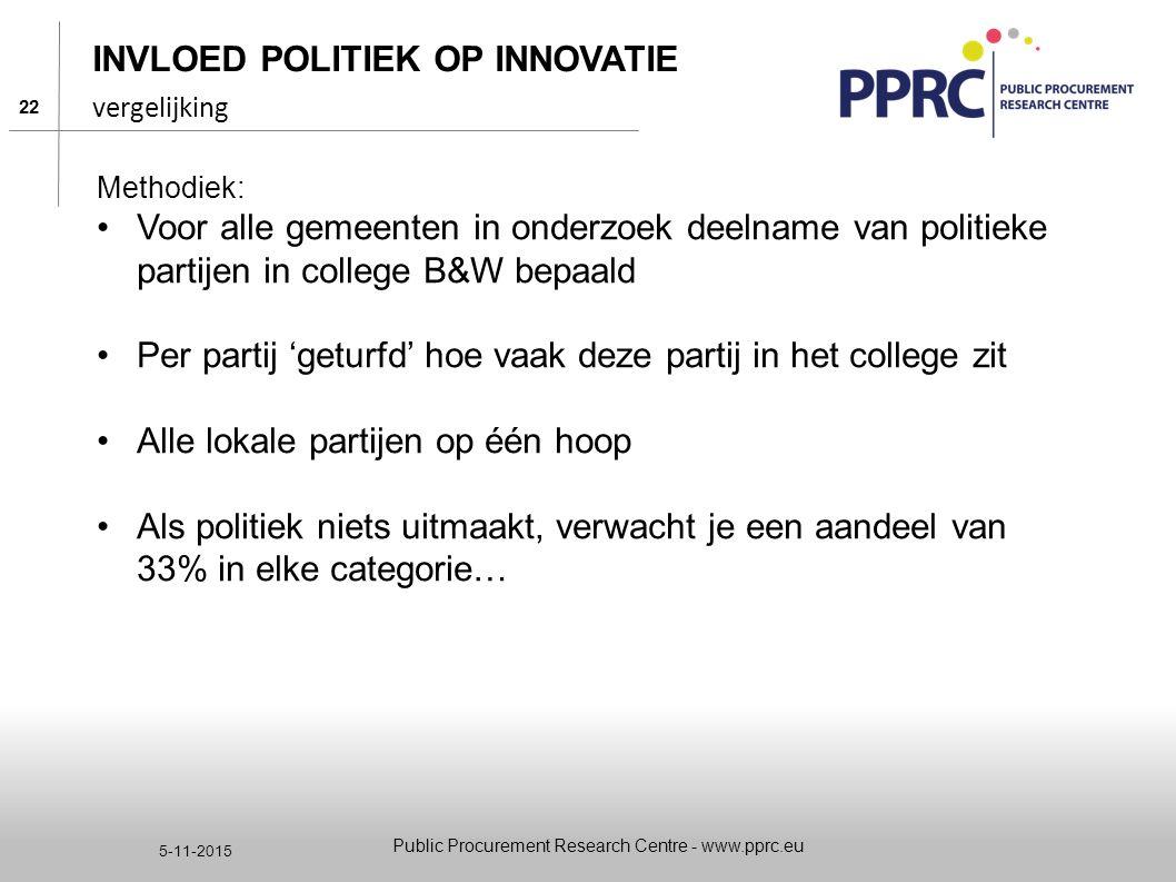 Invloed politiek op innovatie