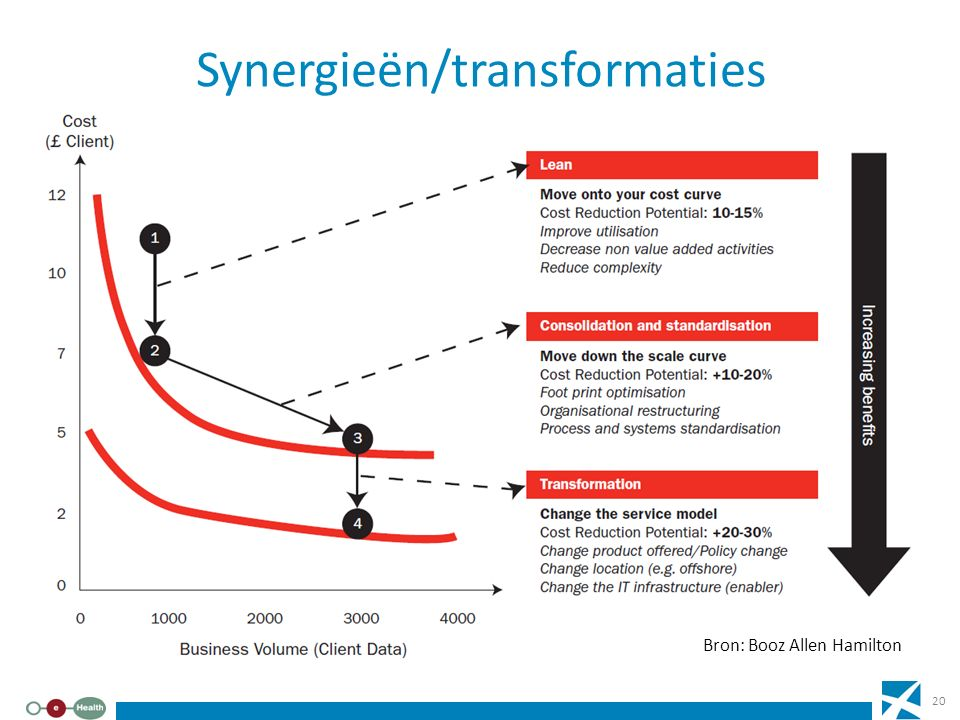 Synergieën/transformaties