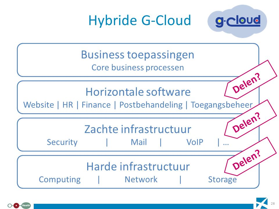 Hybride G-Cloud Business toepassingen Horizontale software