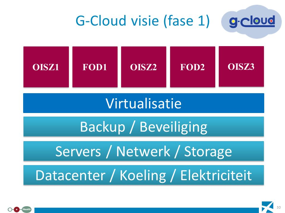 Servers / Netwerk / Storage
