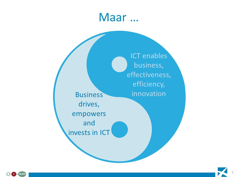 Maar … ICT enables business, effectiveness, efficiency, innovation