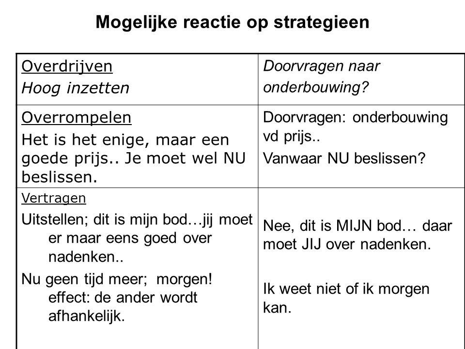 Mogelijke reactie op strategieen