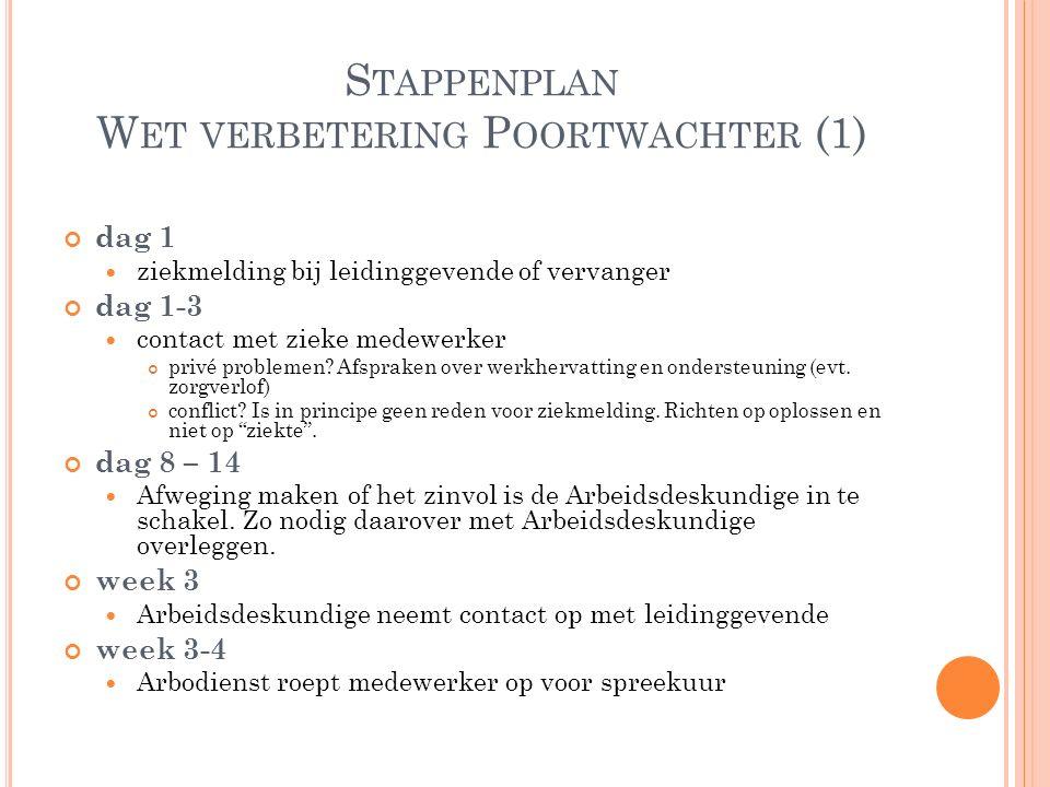 Stappenplan Wet verbetering Poortwachter (1)
