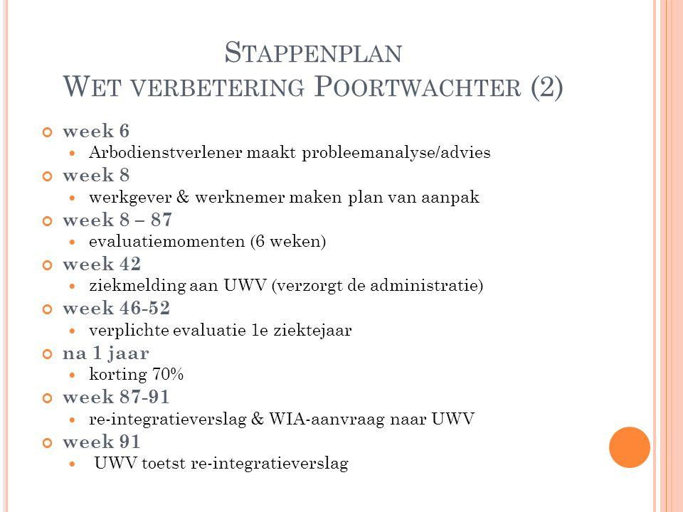 Stappenplan Wet verbetering Poortwachter (2)