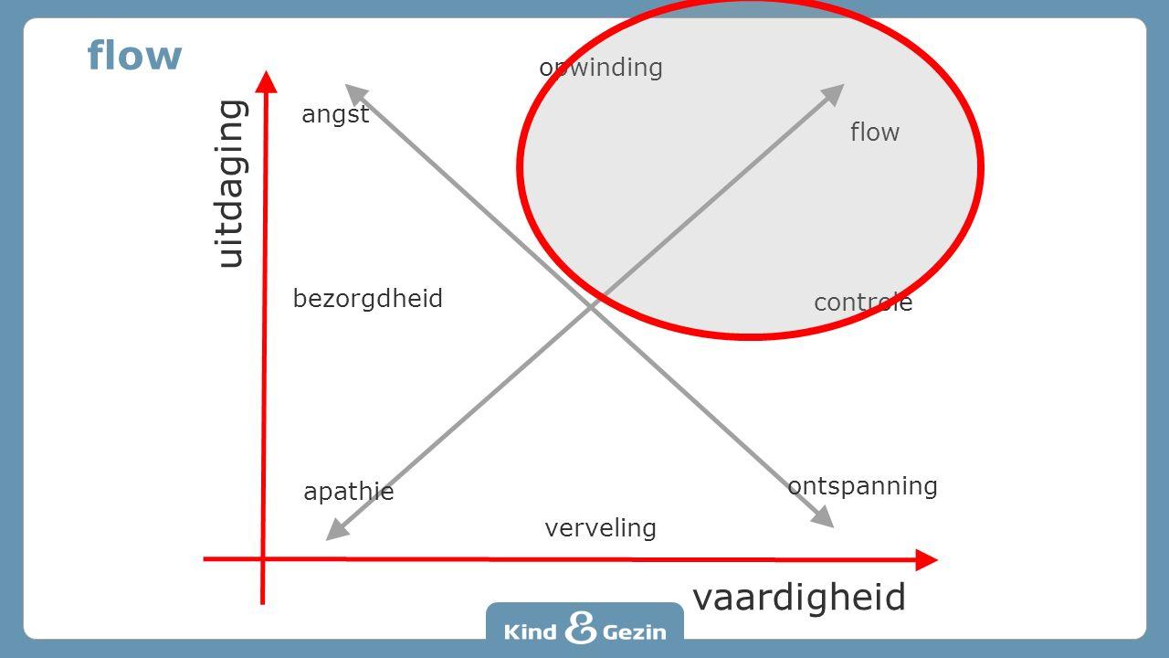 flow uitdaging vaardigheid opwinding angst flow bezorgdheid controle
