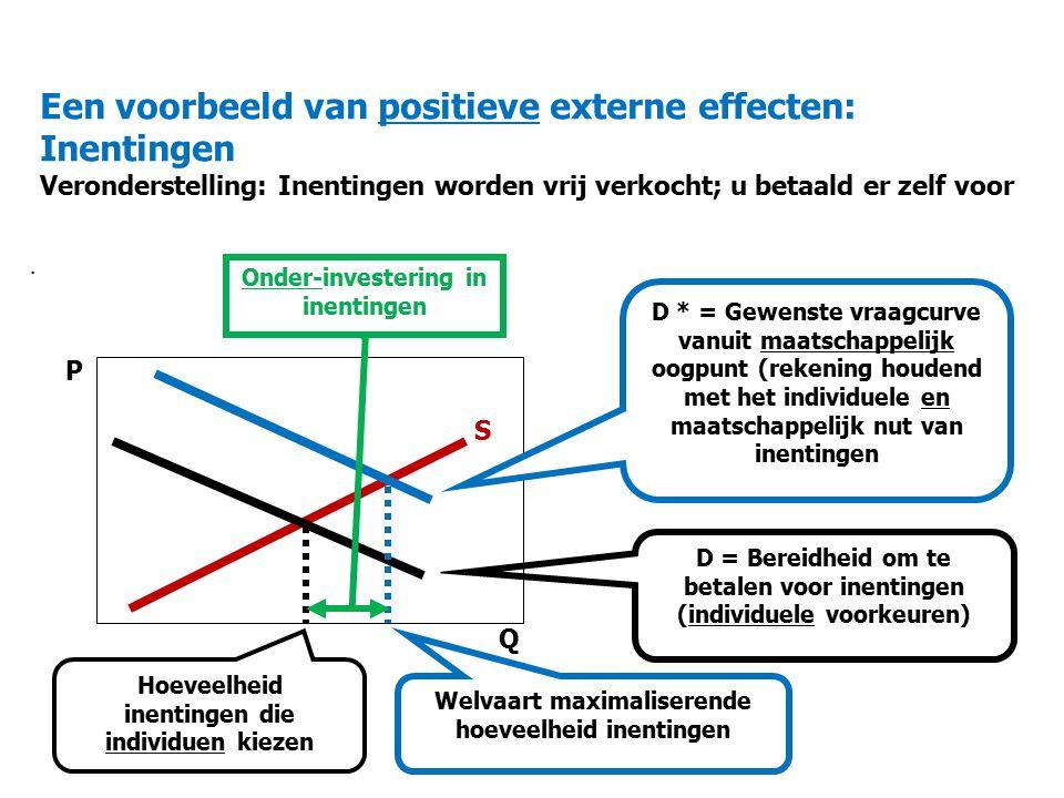 Een voorbeeld van positieve externe effecten: Inentingen Veronderstelling: Inentingen worden vrij verkocht; u betaald er zelf voor