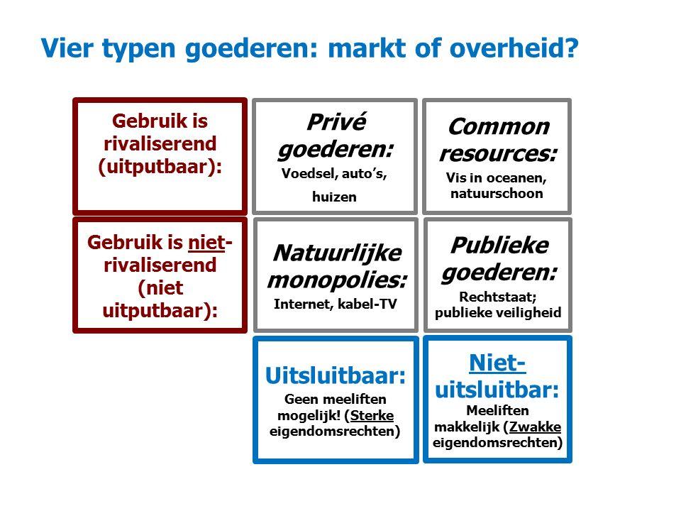 Vier typen goederen: markt of overheid