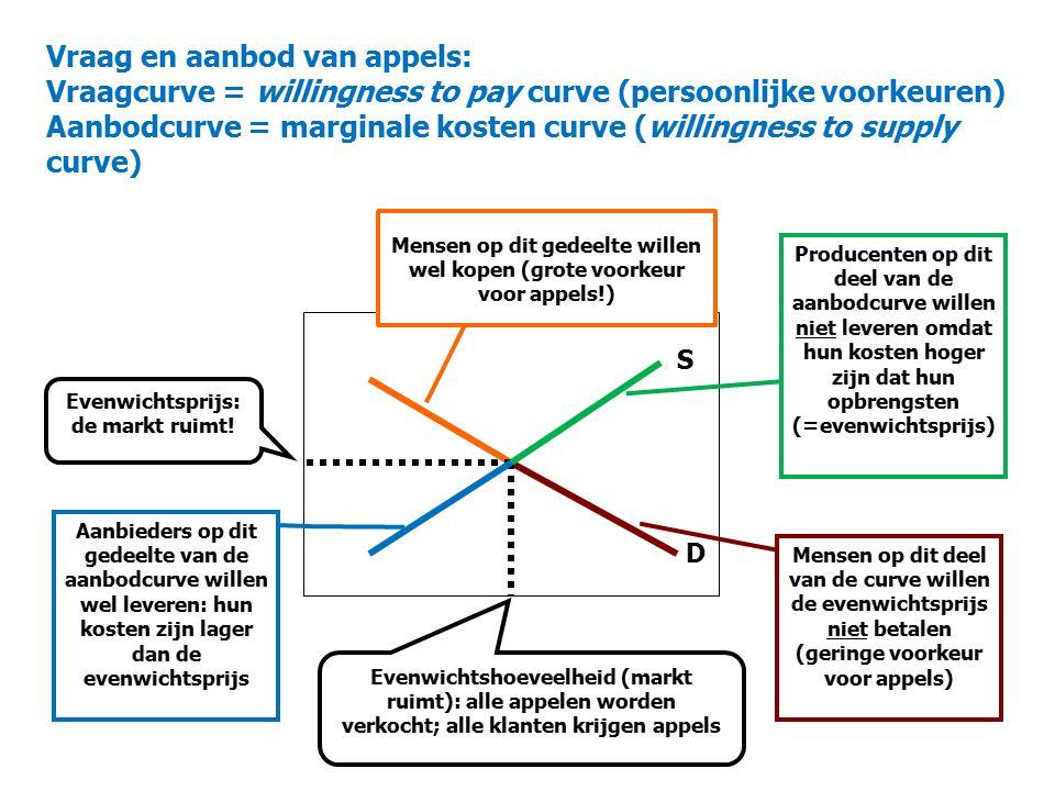 Vraag en aanbod van appels: Vraagcurve = willingness to pay curve (persoonlijke voorkeuren) Aanbodcurve = marginale kosten curve (willingness to supply curve)
