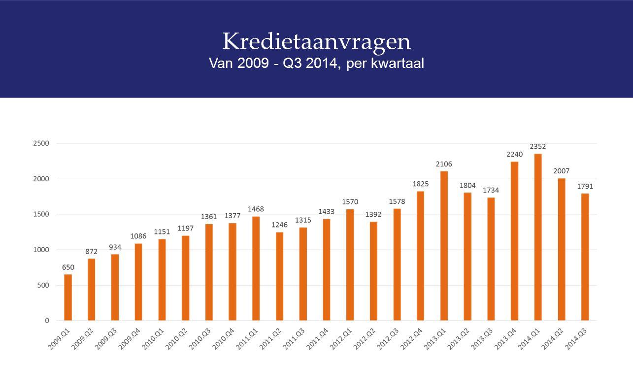 Kredietaanvragen Van 2009 - Q3 2014, per kwartaal