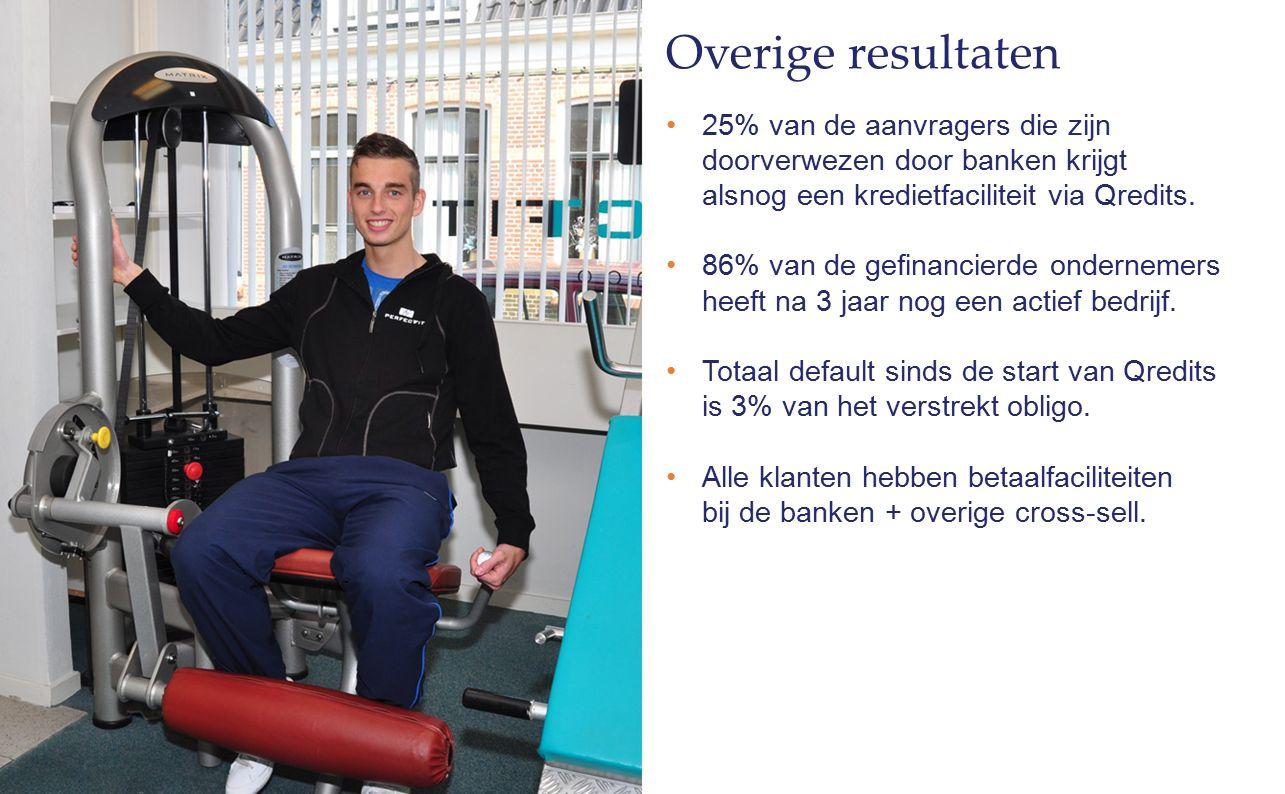 Overige resultaten 25% van de aanvragers die zijn doorverwezen door banken krijgt alsnog een kredietfaciliteit via Qredits.