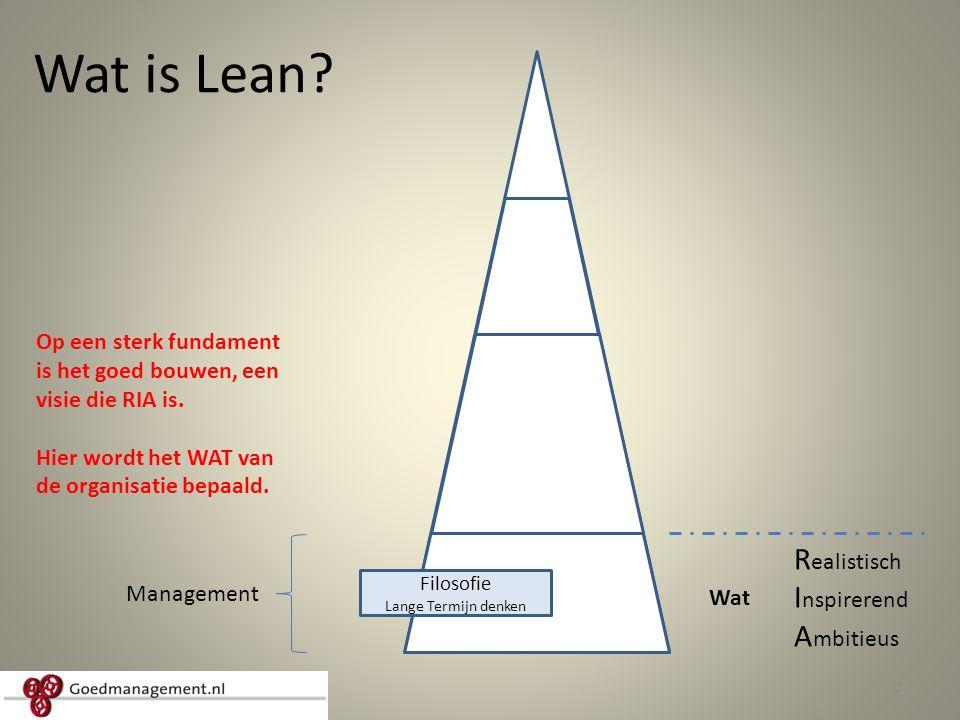 Wat is Lean Realistisch Inspirerend Ambitieus