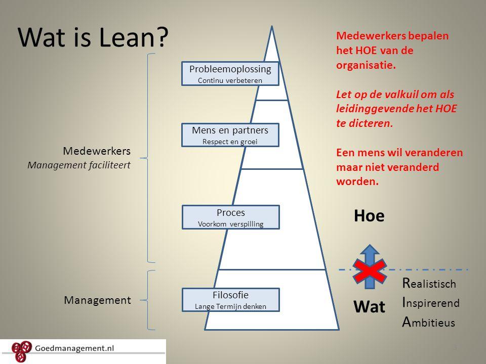 Wat is Lean Hoe Wat Realistisch Inspirerend Ambitieus