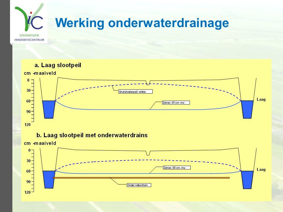 Werking onderwaterdrainage
