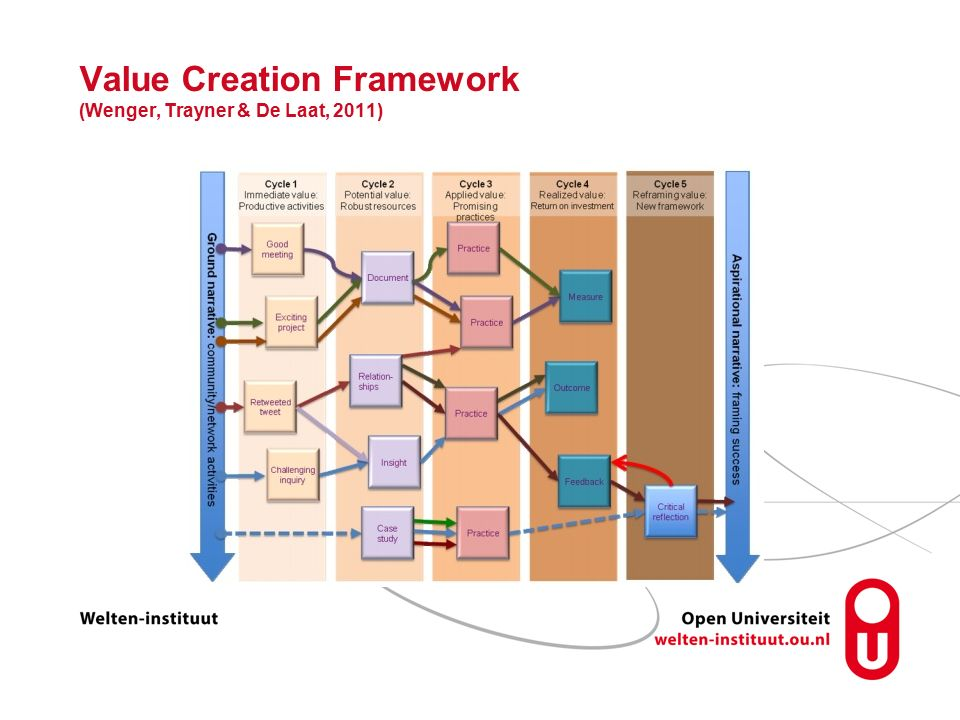 Value Creation Framework (Wenger, Trayner & De Laat, 2011)
