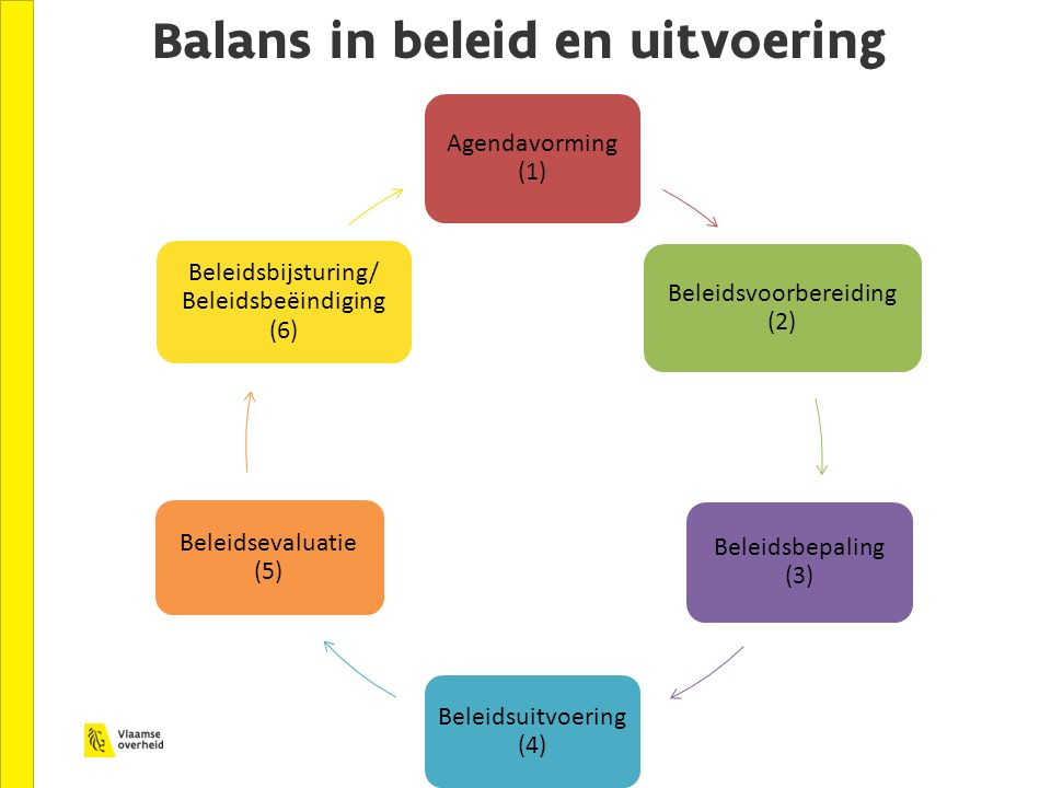 Balans in beleid en uitvoering
