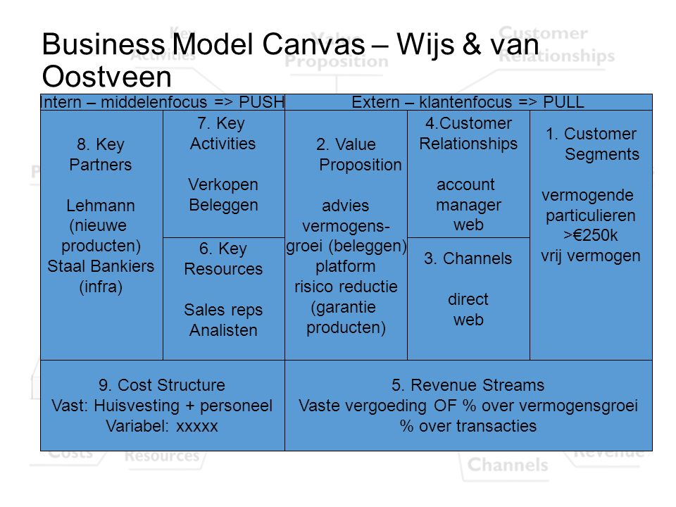Business Model Canvas – Wijs & van Oostveen