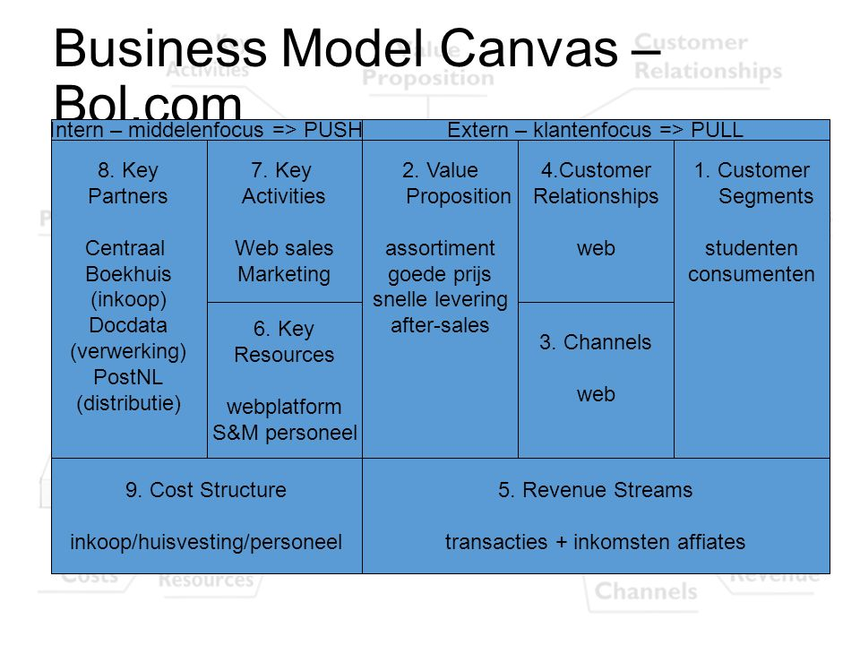 Business Model Canvas – Bol.com