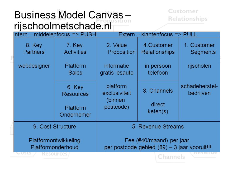 Business Model Canvas – rijschoolmetschade.nl