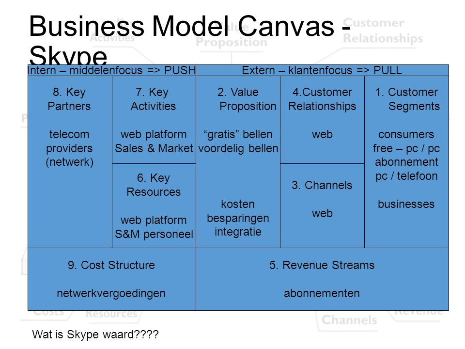 Business Model Canvas - Skype