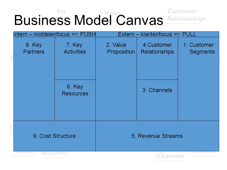Business Model Canvas Intern – middelenfocus => PUSH