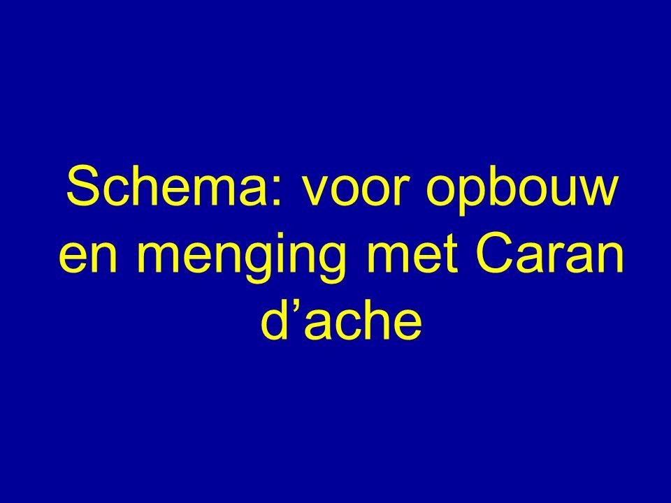 Schema: voor opbouw en menging met Caran d'ache